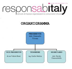 Organigramma Responsabitaly